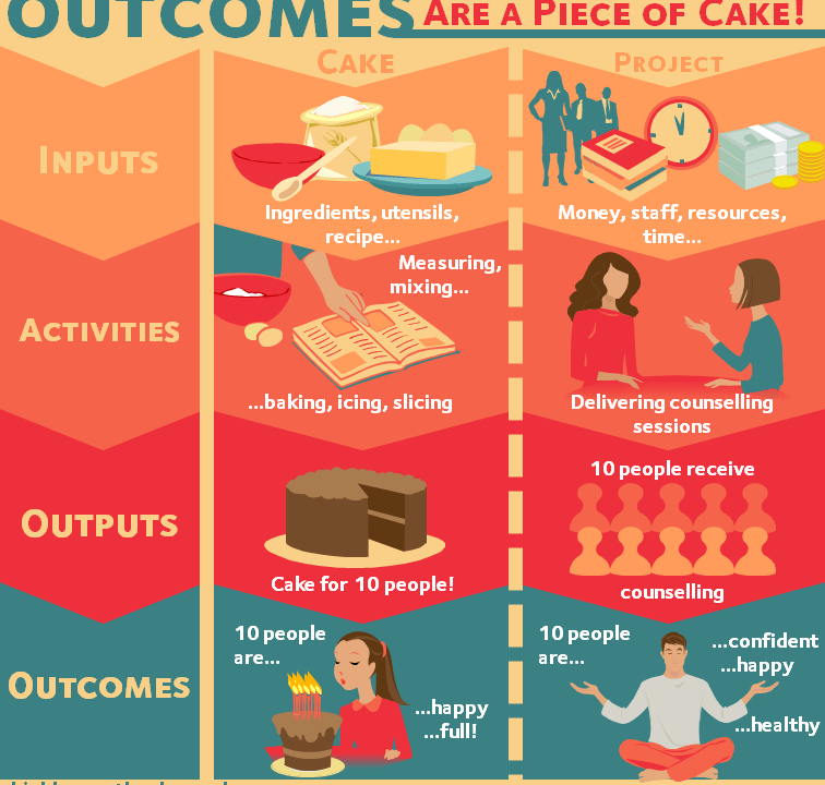 Outcomes are a piece of cake infographic